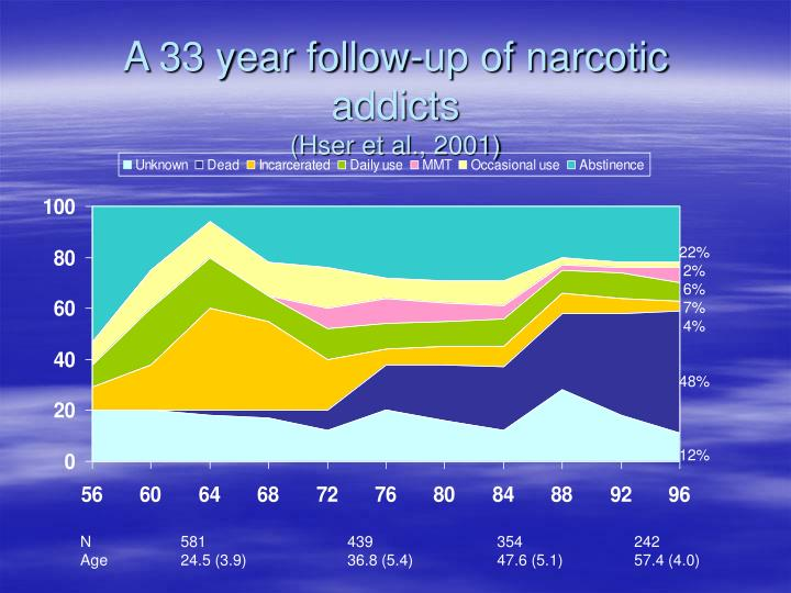 A 33 year follow-up of narcotic addicts