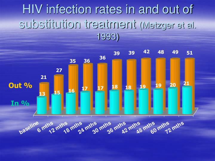 HIV infection rates in and out of substitution treatment