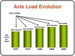 axle load evolution
