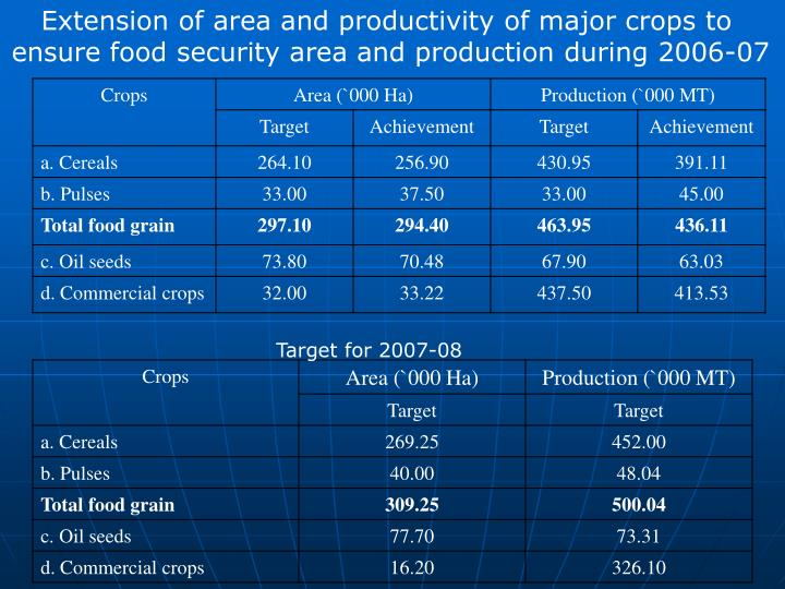 Extension of area and productivity of major crops to