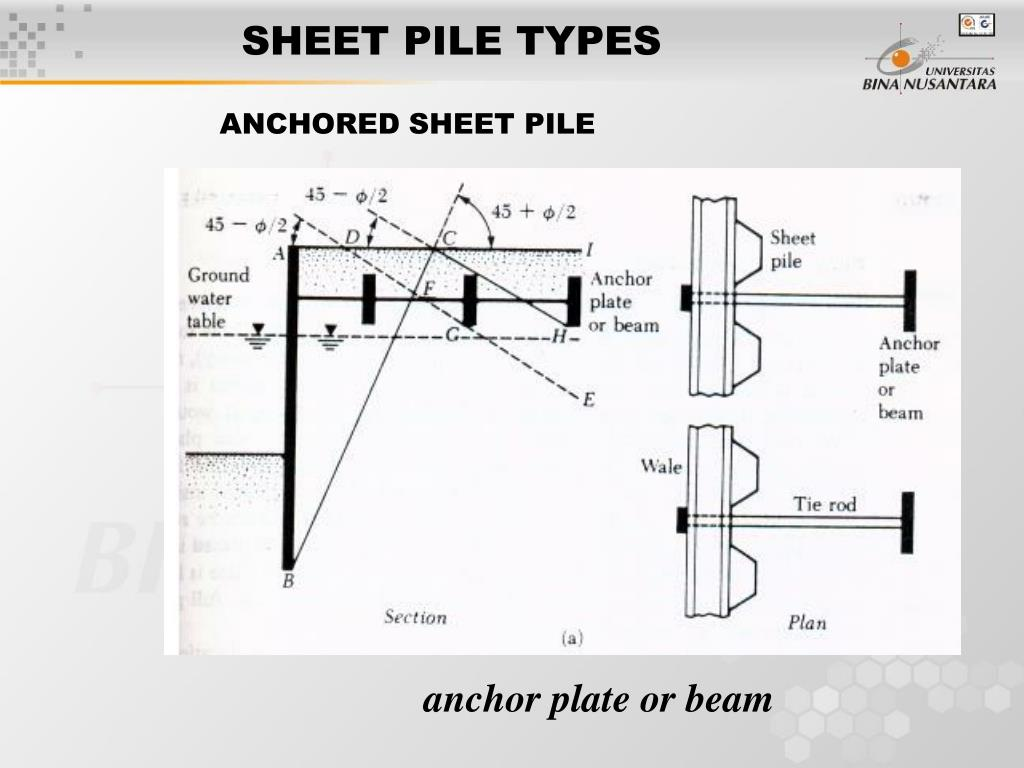 PPT - Session 13 – 14 SHEET PILE STRUCTURES PowerPoint