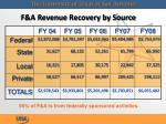 f a revenue recovery by source