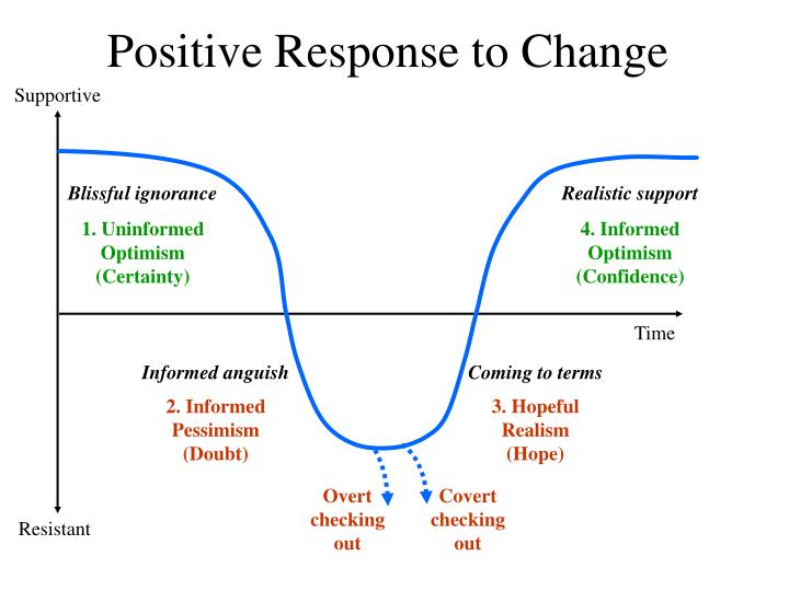 PPT - Positive Response to Change PowerPoint Presentation, free download -  ID:476522