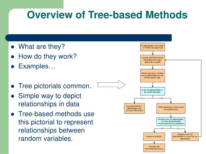 Overview of tree based methods