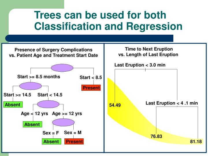 Trees can be used for both classification and regression
