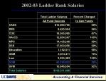 2002 03 ladder rank salaries