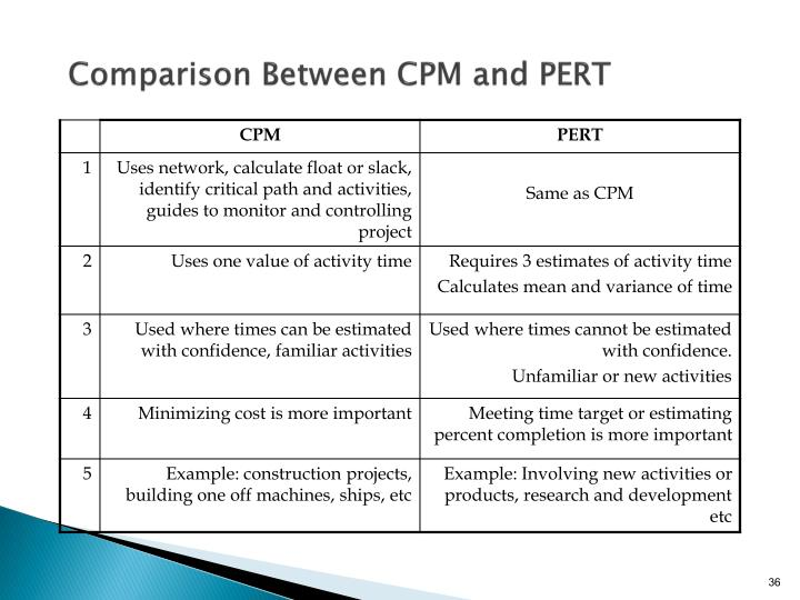 Comparison Between CPM and PERT