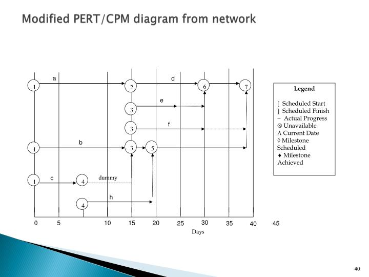 Modified PERT/CPM diagram from network