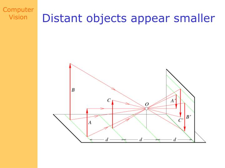 Distant objects appear smaller