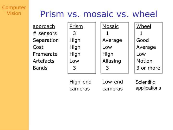 Prism vs. mosaic vs. wheel