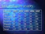 bank lending of gdp