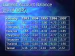 current account balance of gdp