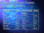 finances of korean chaebol in 100 million won