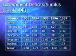 government deficits surplus of gdp