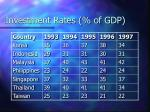 investment rates of gdp