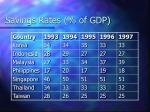savings rates of gdp