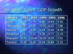 the asian tigers gdp growth