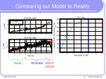 comparing our model to reality