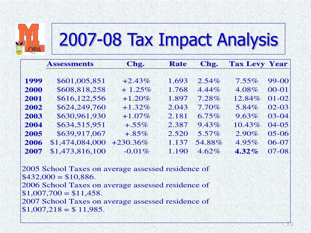 2007-08 Tax Impact Analysis