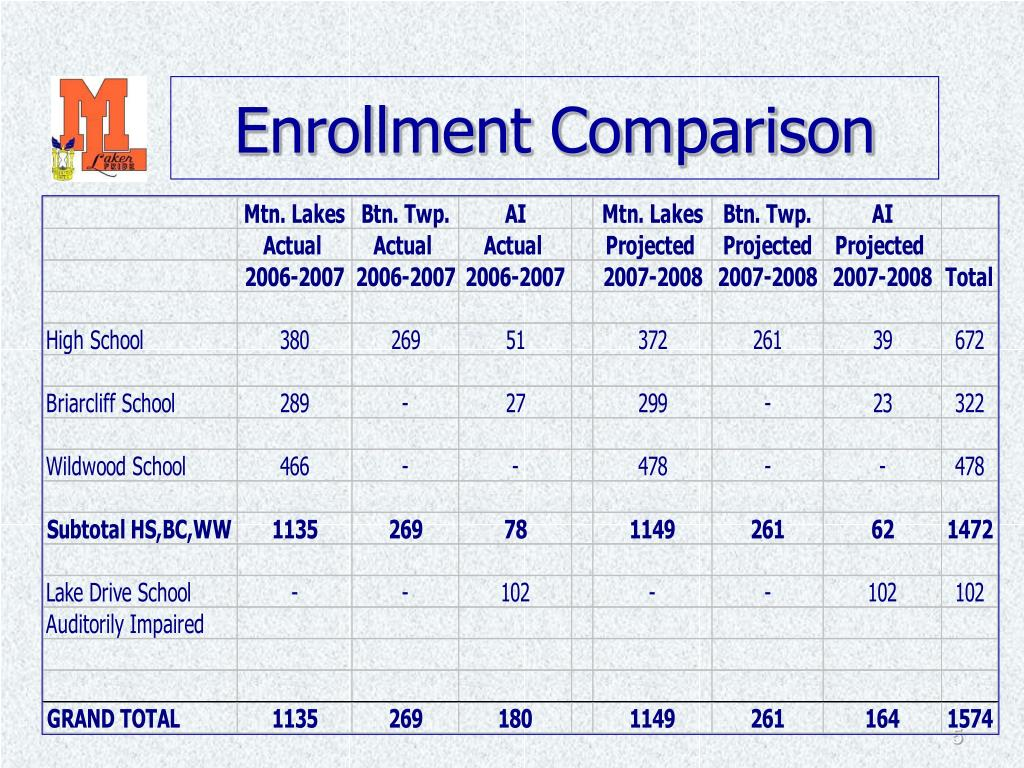 Enrollment Comparison