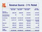 revenue source 3 yr period