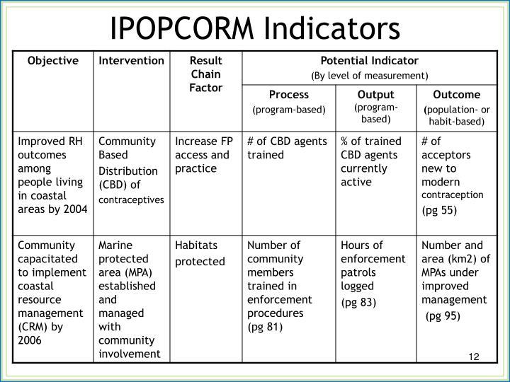 IPOPCORM Indicators