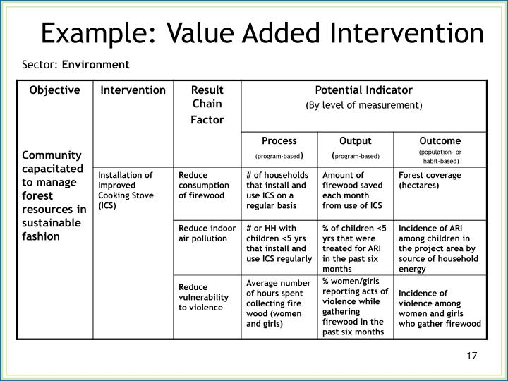 Example: Value Added Intervention