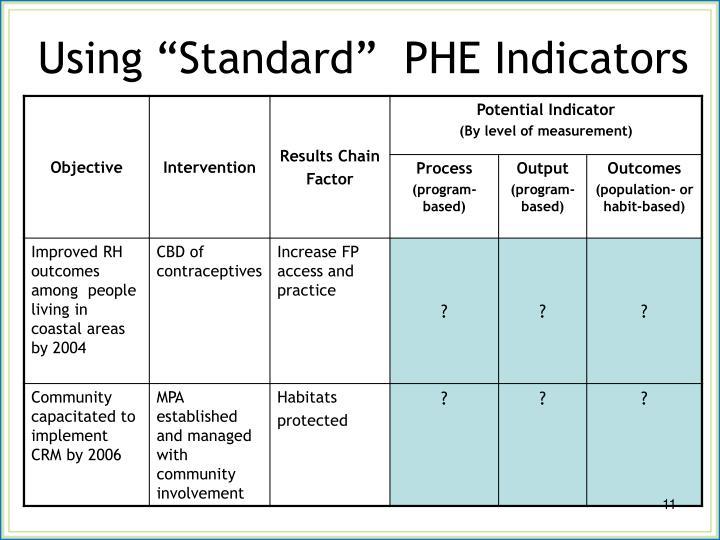 "Using ""Standard""  PHE Indicators"