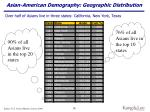 asian american demography geographic distribution