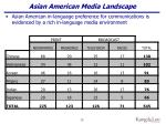 asian american media landscape