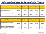 asian profile in core caribbean feeder markets