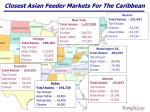 closest asian feeder markets for the caribbean