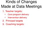 kinds of changes made at data meetings