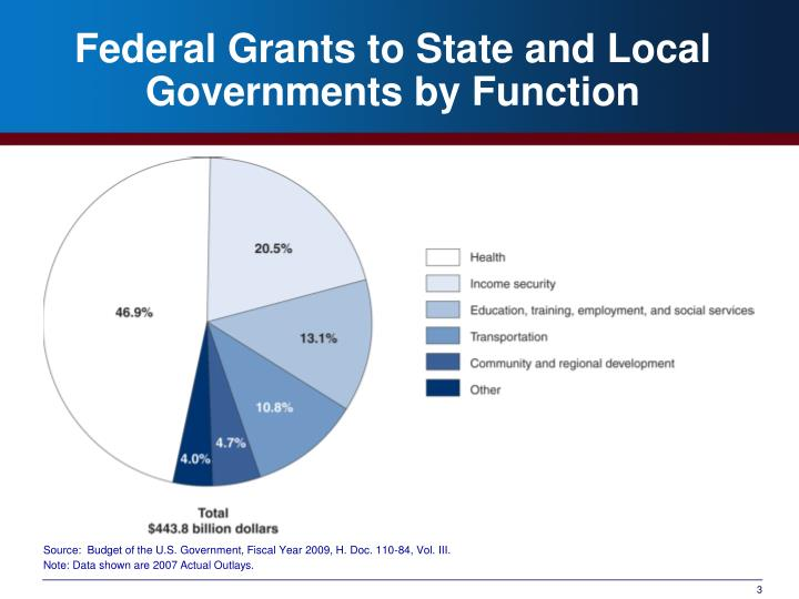 Federal grants to state and local governments by function