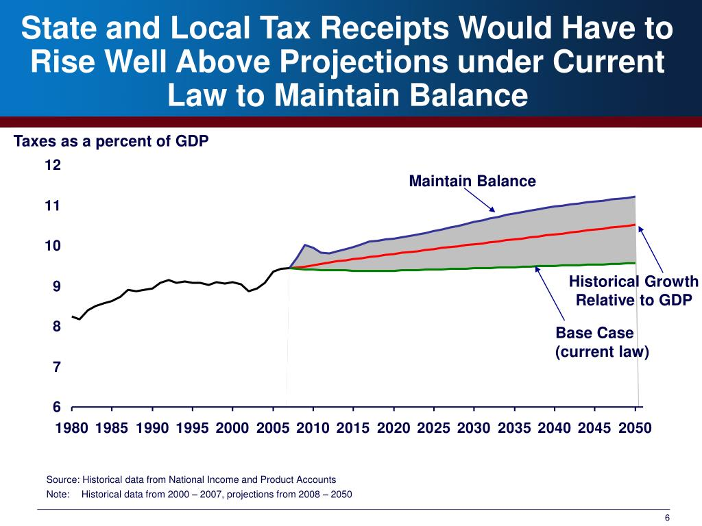 State and Local Tax Receipts Would Have to Rise Well Above Projections under Current Law to Maintain Balance