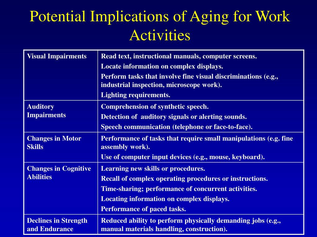 Potential Implications of Aging for Work Activities