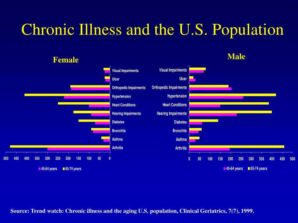 Chronic Illness and the U.S. Population