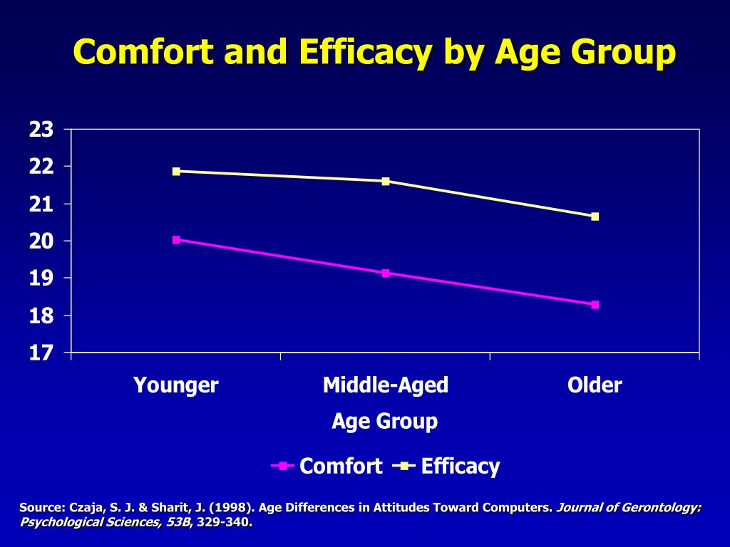 Comfort and Efficacy by Age Group