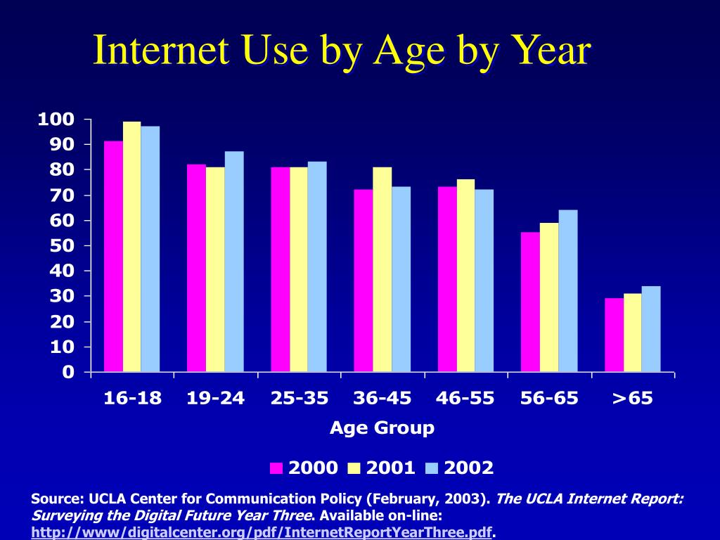 Internet Use by Age by Year