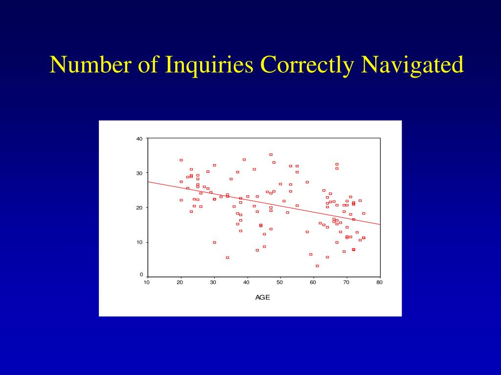 Number of Inquiries Correctly Navigated