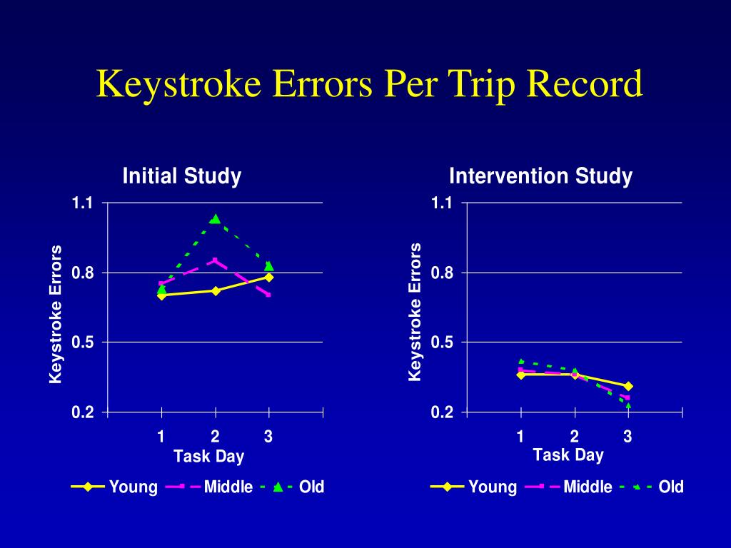 Keystroke Errors Per Trip Record