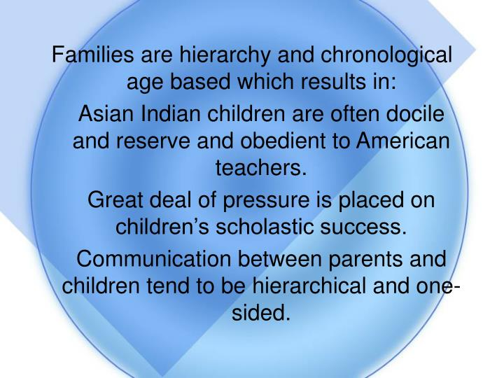 Families are hierarchy and chronological age based which results in: