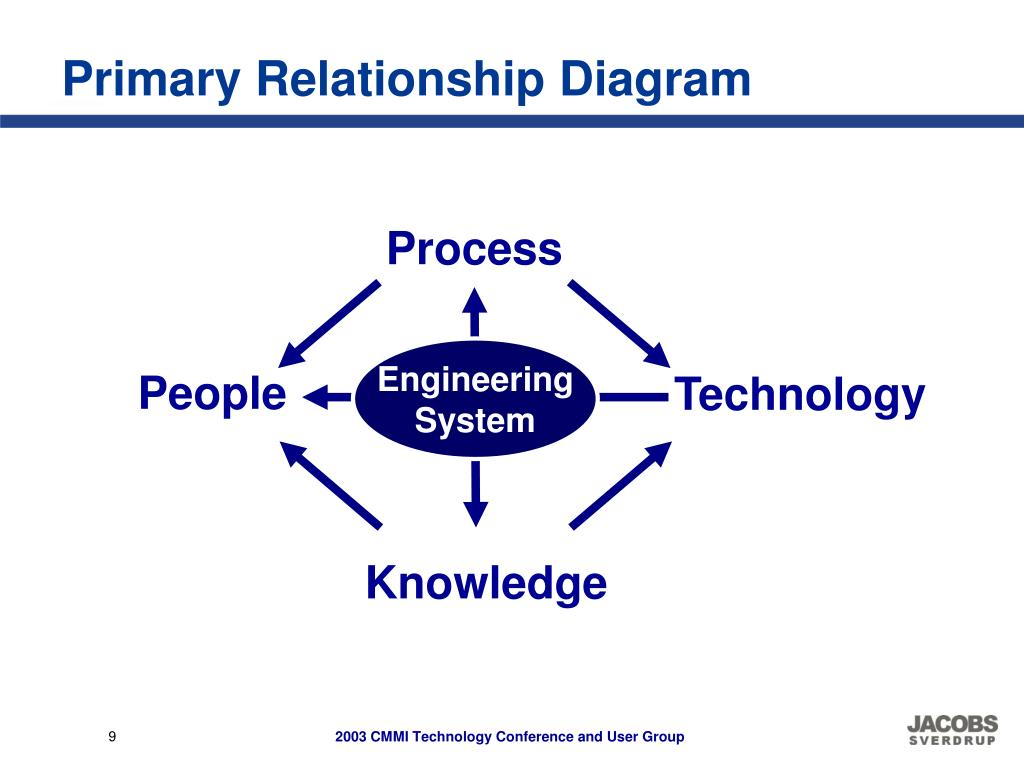 Primary Relationship Diagram