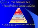 the cataloged data