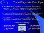 the e diagnostic data pipe