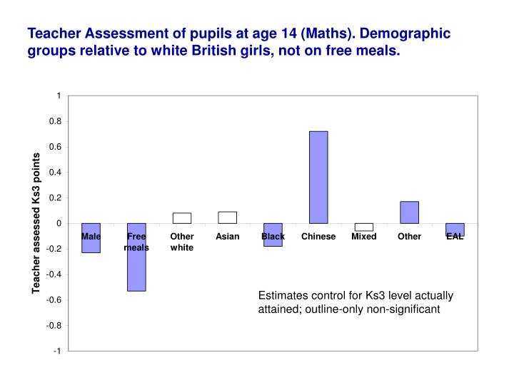 Teacher Assessment of pupils at age 14 (Maths). Demographic groups relative to white British girls, not on free meals.