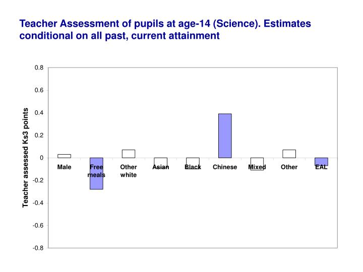 Teacher Assessment of pupils at age-14 (Science). Estimates conditional on all past, current attainment