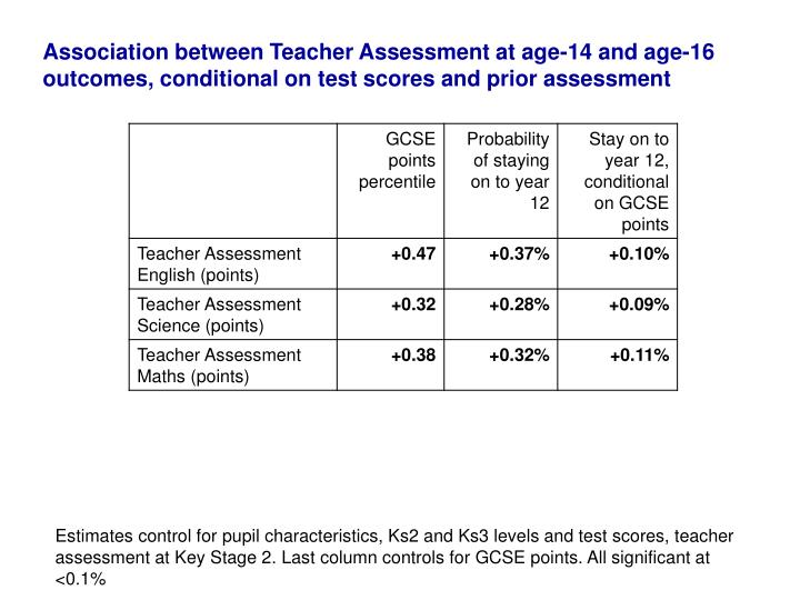 Association between Teacher Assessment at age-14 and age-16 outcomes, conditional on test scores and prior assessment