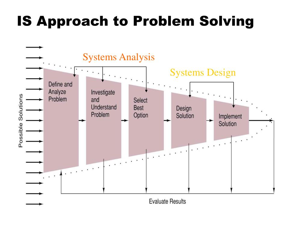 IS Approach to Problem Solving