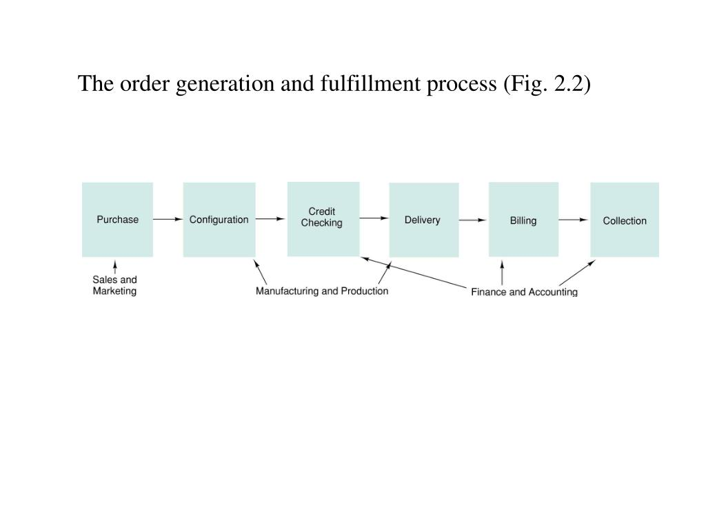 The order generation and fulfillment process (Fig. 2.2)